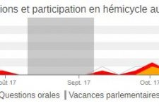 NosDéputés.fr : nombreuses présences et interventions en commission