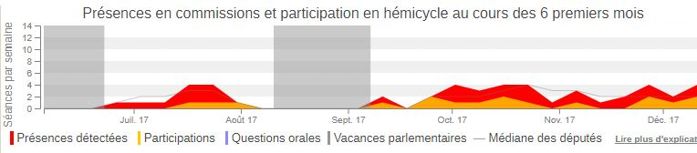 NosDéputés.fr : forte activité et  nombreuses présences en commission